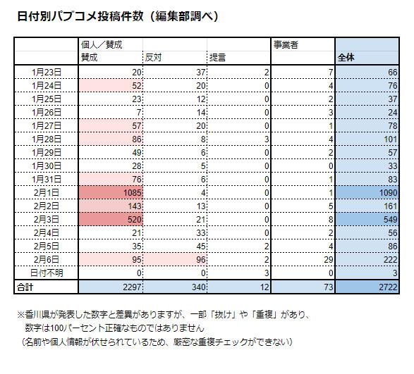 nt 200425genponkensyou05 - 【必見】 香川ゲーム条例、パブコメ原本を入手 賛成意見「大半が同じ日に投稿」「不自然な日本語」