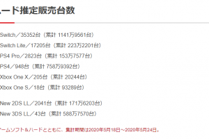 2 6 300x200 - 【悲報】プレイステーション4、週販948台