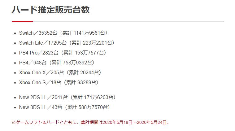 2 6 - 【悲報】プレイステーション4、週販948台