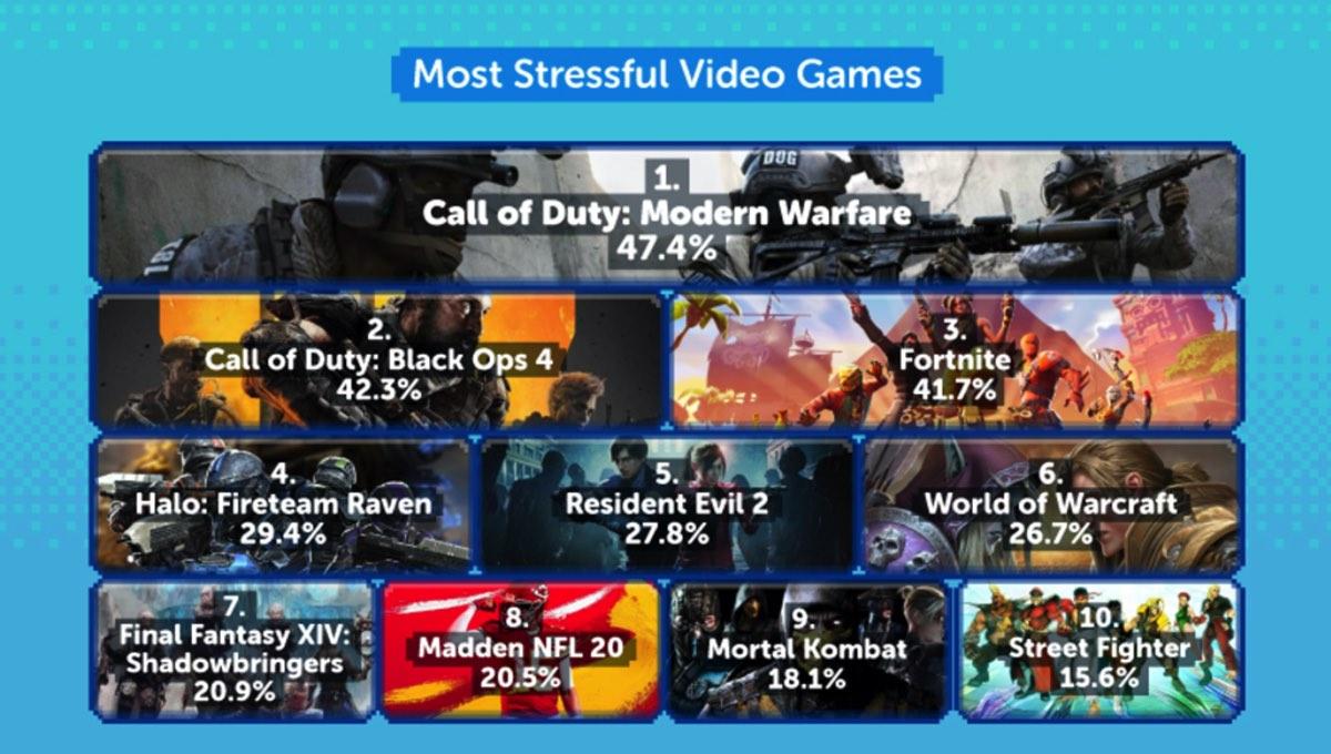 20200501 123157 001 - ストレスを与えるゲームにバイオ2とFF14、ストレスがないゲームはゼルダマリオポケモンと任天堂が独占