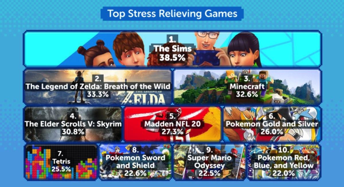 20200501 123157005 - ストレスを与えるゲームにバイオ2とFF14、ストレスがないゲームはゼルダマリオポケモンと任天堂が独占