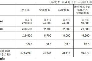 3 14 300x200 - スクエニHD、20年3月期の営業益を240億円→327億円に大幅上方修正 『FF14』が貢献