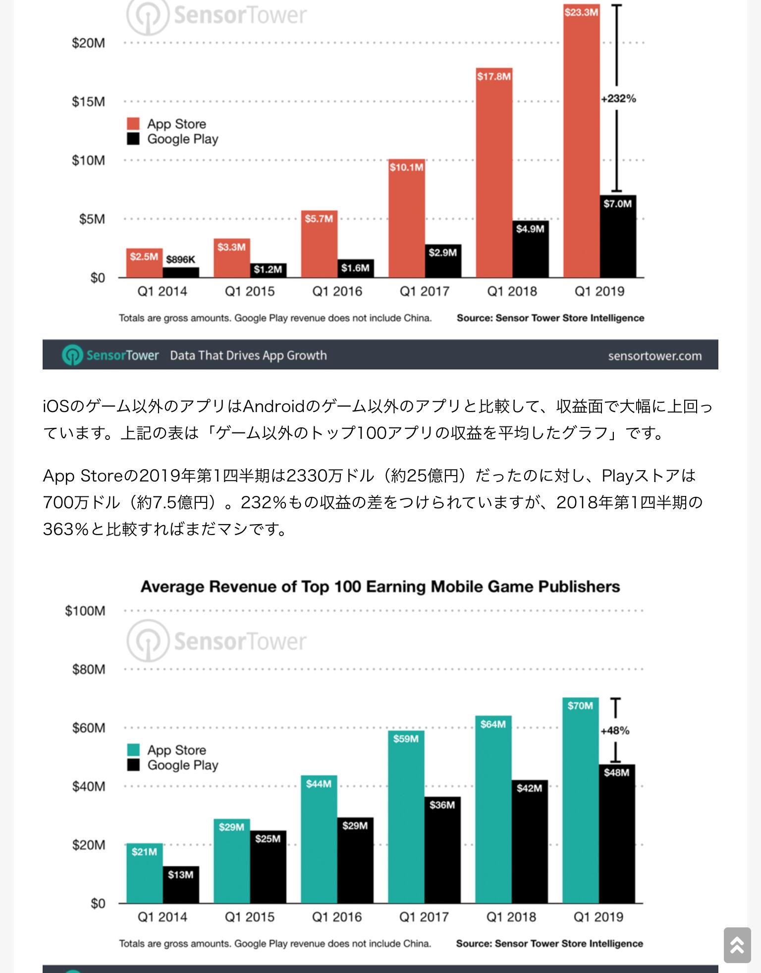 Ie1FgRV - なんで家庭用ゲームやらないの? 売り上げ 家庭用4300億円 スマホ1兆1600億円