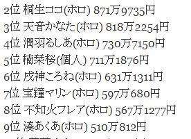f81fd2e4c52864042852c112ce927ae2 276x200 - Vtuber4月のスパチャ(投げ銭)ランキング