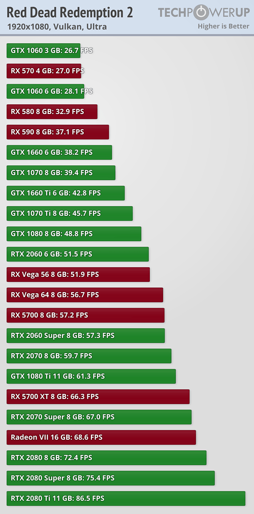 performance vulkan 1920 1080 - NVIDIA、RTX3000シリーズのスペックがヤバすぎる件。80tiが28.6TF、60番台で10TF超え