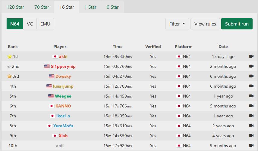 rkUpZxg - 【速報】スーパーマリオ64のRTA、ついに世界初14分台に到達 走者は日本人