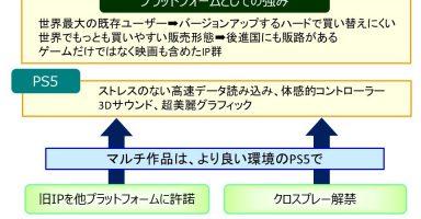 y 5ece4c822da5e 384x200 - 浜村「PS5はハードをバージョンアップする感覚での買い換えされるのが期待される」