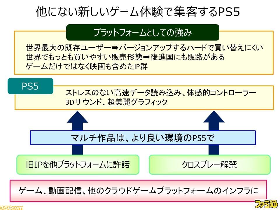 y 5ece4c822da5e - 浜村「PS5はハードをバージョンアップする感覚での買い換えされるのが期待される」