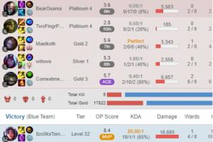 1 4 300x200 - 神ゲー『リーグオブレジェンド』、スマーフ(サブ垢初心者狩り)に17回殺されたプレイヤーを(意図的な敗退行為)でBANする