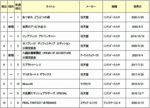 1 8 - GEO「週販上位はSwitchばっか。PS4ユーザー、もっとゲーム買って!」新作ソフト2020年6月1日~2020年6月7日