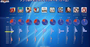YI5au97 384x200 - スマホ ガチャゲーム 40代おっさん が中心と判明
