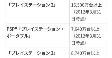 YlHtb8G 384x200 - 【悲報】ソニーさん、VITAの売上を非表示にしてしまう