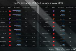 gdCmGSj 300x200 - 【速報】5月のゲーム配信者ランキングTOP20が発表される、お前ら知ってる人いる?