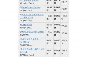hBLEmXb 300x200 - スマホゲーム売り上げ 6月 1位モンスターストライクと判明
