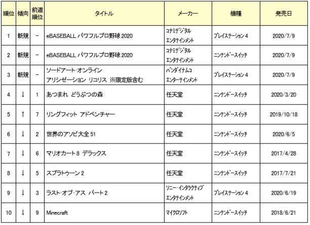 001 - GEOランキング、パワプロ2020は「PS4版」が首位!Switch版はボロ負けで惨敗