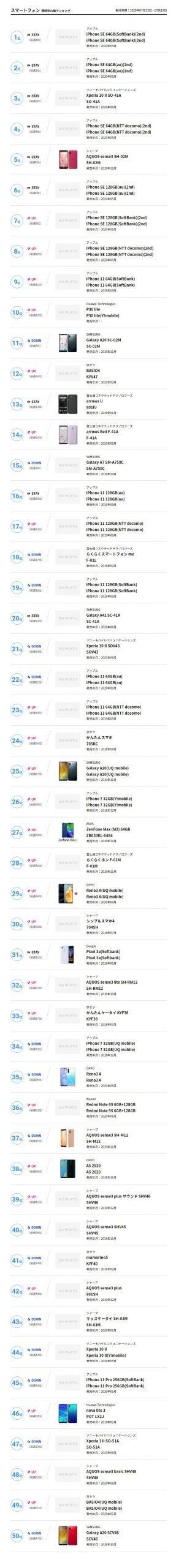 10 6 scaled - iPhoneSE スナドラ865並みの高性能しか売れてない なんでアンドロイド買わないの?