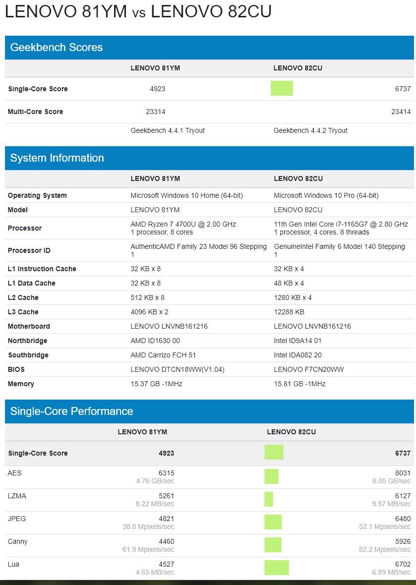 2 3 - Intelが満を持して発売する最強CPU「TigerLake」たった4コアで8コアRyzen7をベンチで打ち負かしAMD信者怒りのスッポンポン