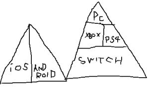 3 2 300x200 - 任天堂はゲーム入門機、ソニーはゲーム上級機