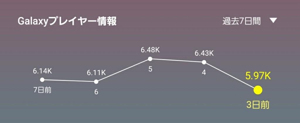 6 3 - 大人気麻雀アプリ『雀魂』の人気が止まらない……同時接続者数は二万人を超え、初心者鯖が毎夜大盛況