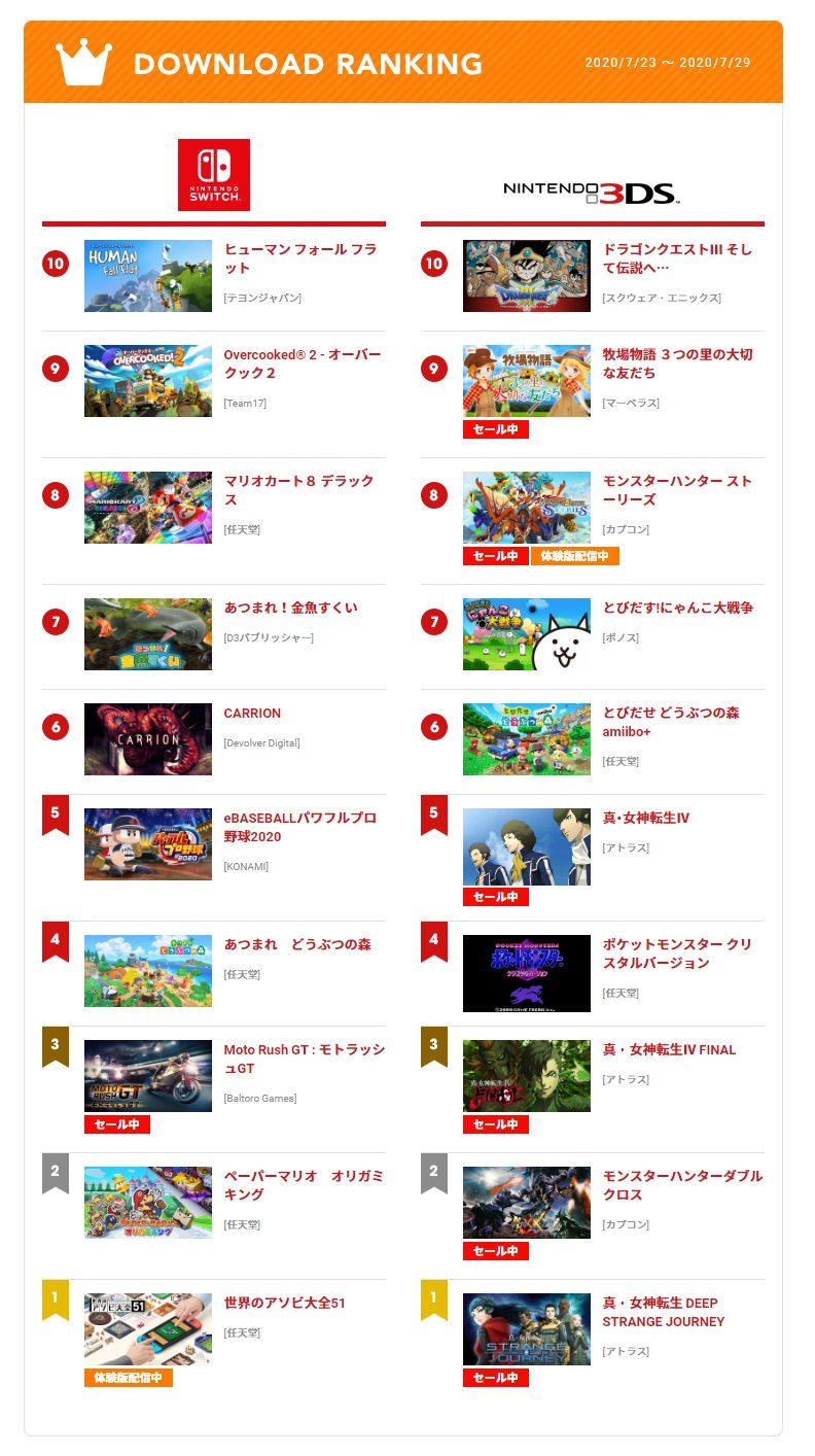 7 2 1 - 【任天堂】今週のeショップランキング 2020/7/23 ~ 2020/7/29