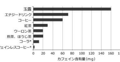 EZ8I9MtX0AAfq4A 384x200 - ゲーマー「エナジードリンクは1日1本を限度にした方がいいです。飲みすぎるとカフェイン中毒でガチで死にます。」