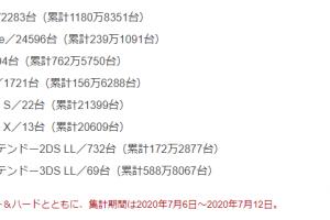 f81fd2e4c52864042852c112ce927ae2 7 300x200 - 【悲報】PS4さん、全く売れなくなってしまうwww