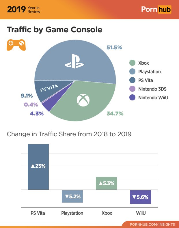 pIAcoEL - 【悲報】PS4、1週間で1,434台しか売れなくなる
