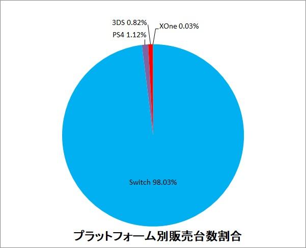 tZmNB0m - 【悲報】PS4、1週間で1,434台しか売れなくなる