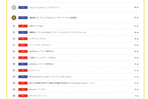 1 1 300x200 - 【コング】1位あつ森 2位ツシマ 3位ガンダム 4位アソビ大全 5位ガンダム 新作売上ランキング 2020.08.17(月)