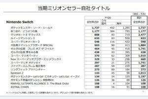 1 13 300x200 - 『あつまれ どうぶつの森』の国内販売数が715万本を突破 スーパーマリオブラザーズを抜き日本で一番売れたゲームソフトになる