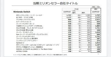 1 13 384x200 - 『あつまれ どうぶつの森』の国内販売数が715万本を突破 スーパーマリオブラザーズを抜き日本で一番売れたゲームソフトになる