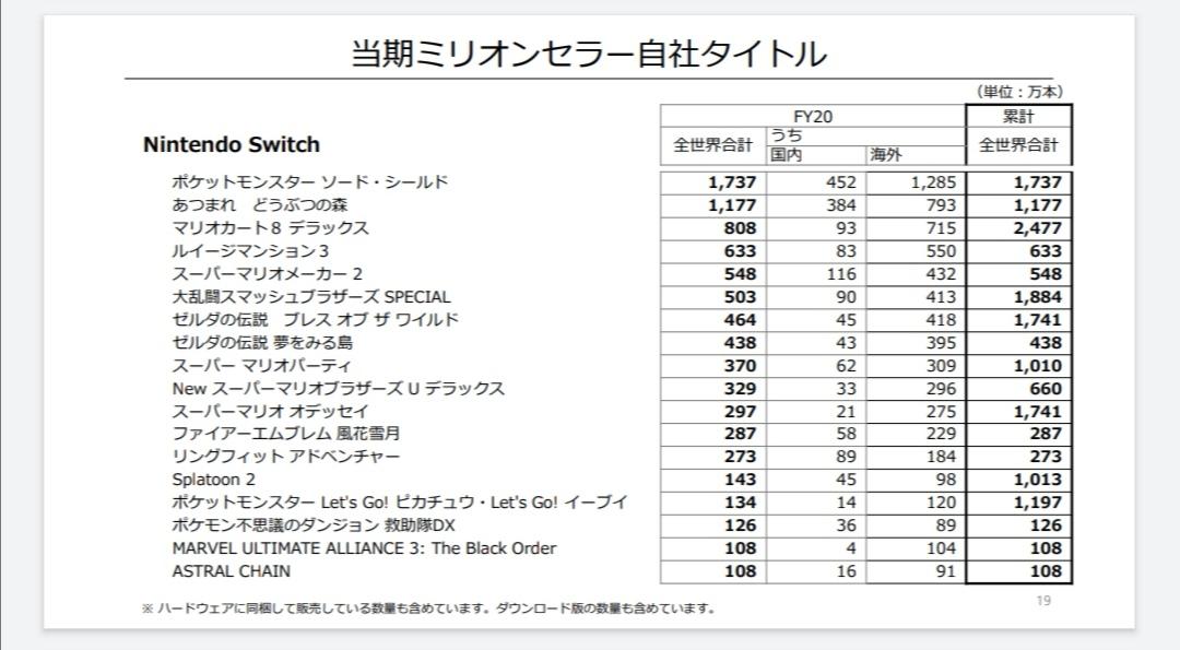 1 13 - 『あつまれ どうぶつの森』の国内販売数が715万本を突破 スーパーマリオブラザーズを抜き日本で一番売れたゲームソフトになる
