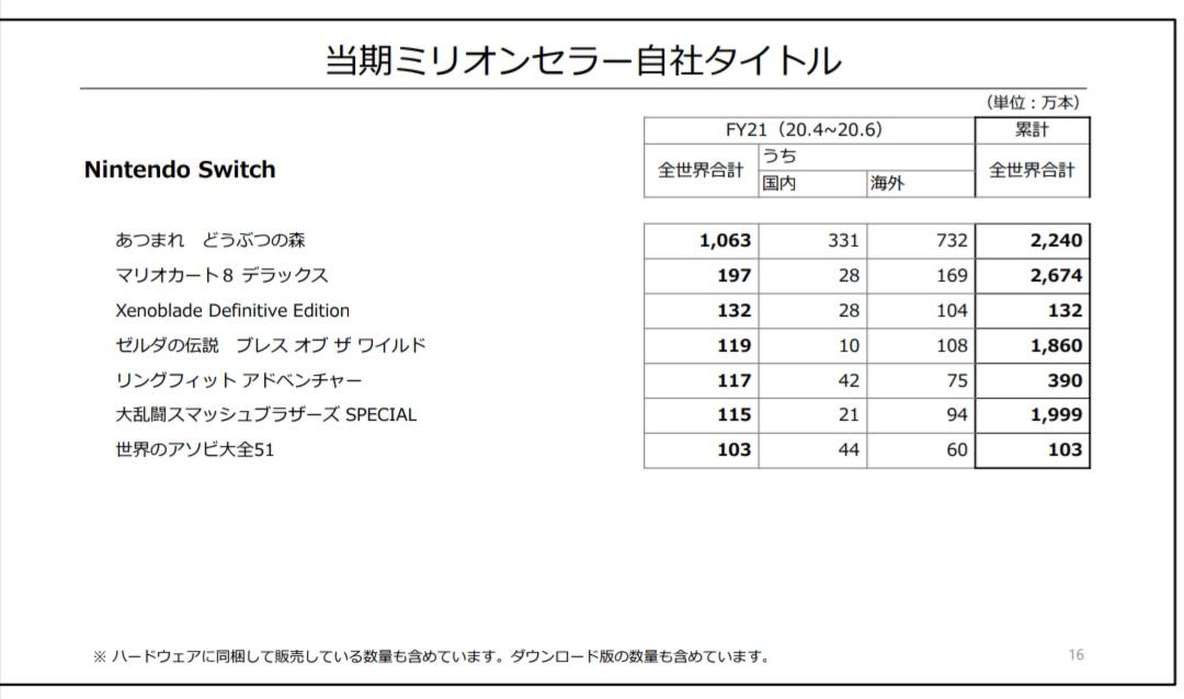 2 10 - 『あつまれ どうぶつの森』の国内販売数が715万本を突破 スーパーマリオブラザーズを抜き日本で一番売れたゲームソフトになる