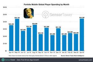 20200815fortnite spending w960 300x200 - epicゲームス、フォートナイトだけで約400億円の手数料をアップルに上納していた 桁が違って草生える
