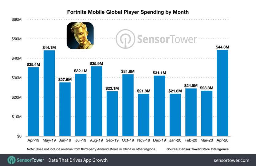 20200815fortnite spending w960 - epicゲームス、フォートナイトだけで約400億円の手数料をアップルに上納していた 桁が違って草生える