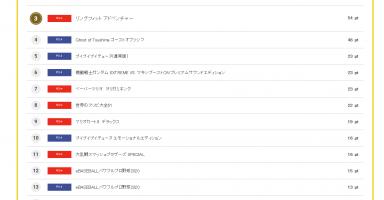 3 384x200 - 【コング】1位ガンダム 2位あつ森 3位リングフィット 4位ツシマ 5位ブイテューヌ 新作売上ランキング 2020.08.10(月)