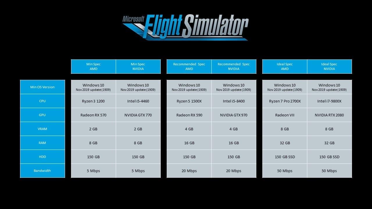 4 26 - 【動画あり】完全に実写な次世代ゲーム「Microsoft Flight Simulator」本日発売!! これがゲームとはマジで信じられないレベル
