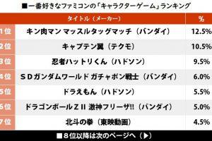 4to80V5 300x200 - 【ゲーム】「テクモのキャプ翼」が2位! 一番好きなファミコン「キャラゲー」ランキングの1位は…!? #はと