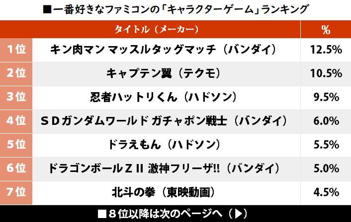 4to80V5 - 【ゲーム】「テクモのキャプ翼」が2位! 一番好きなファミコン「キャラゲー」ランキングの1位は…!? #はと