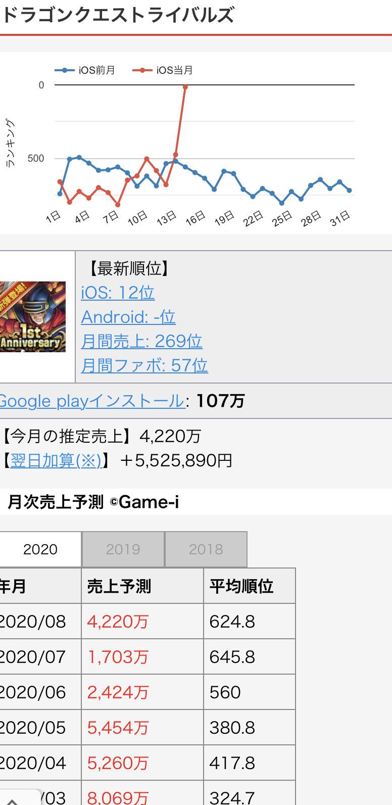 QdGYyVo - 【朗報】ドラクエのスマホゲーム、始まる