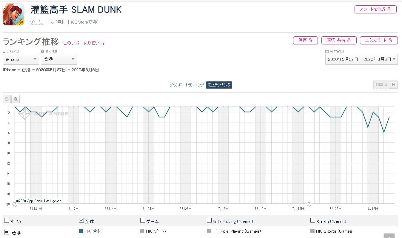 a85sEk3 - スラムダンクのスマホゲーム、韓国、台湾、香港で人気爆発してしまう