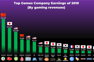 cAQE9s6 1 300x200 - 【朗報】任天堂、世界第三位のゲーム会社だった!