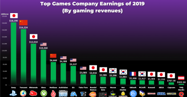 cAQE9s6 1 384x200 - 【朗報】任天堂、世界第三位のゲーム会社だった!