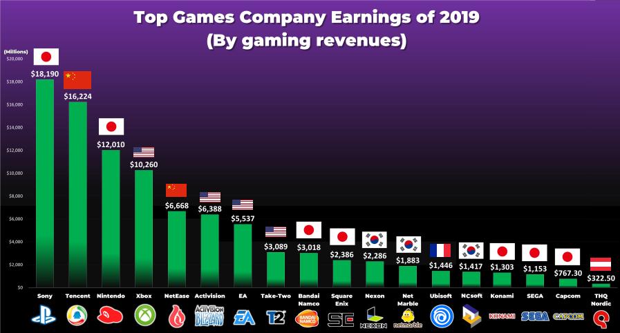 cAQE9s6 1 - 【朗報】任天堂、世界第三位のゲーム会社だった!