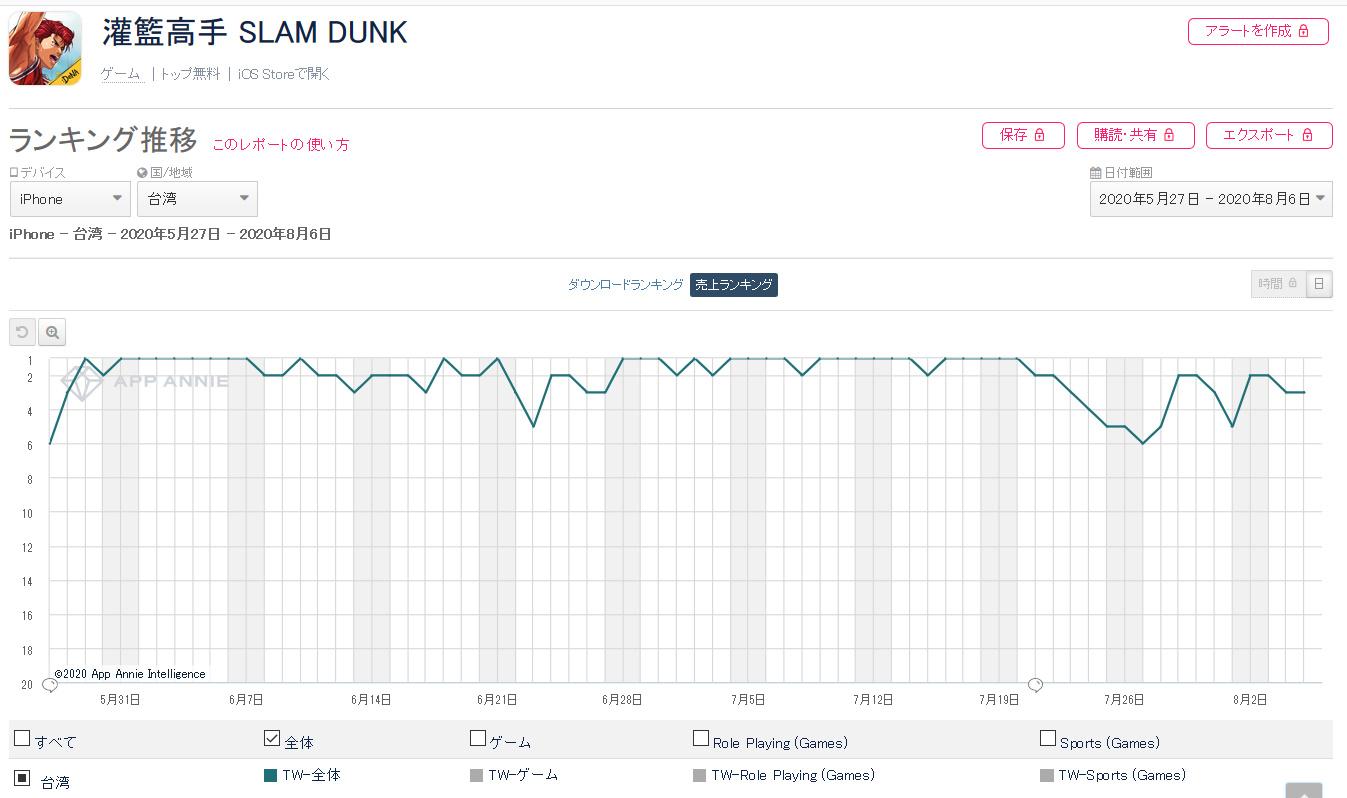 daBP5kk - スラムダンクのスマホゲーム、韓国、台湾、香港で人気爆発してしまう