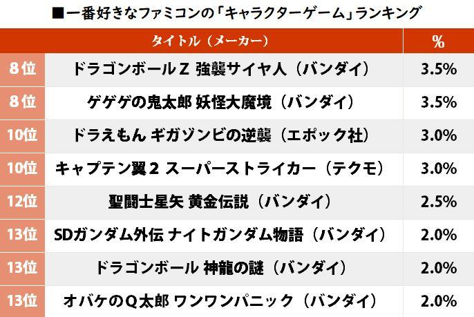 nj0YsrX - 【ゲーム】「テクモのキャプ翼」が2位! 一番好きなファミコン「キャラゲー」ランキングの1位は…!? #はと