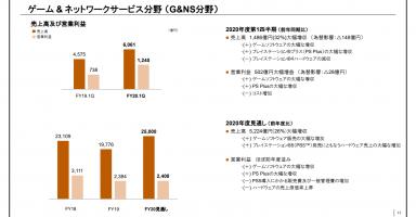 oJoqANW 384x200 - 【ソニー決算】FY20Q1 売上高1486億円、営業利益502億円と大幅増収。ハードは190万台とQ1過去最悪