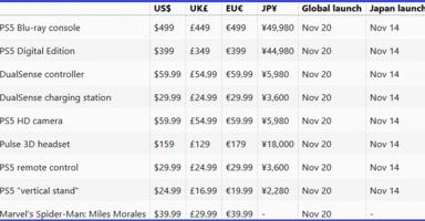 s 436e25346e7d4c95a0088bfa9cf66c58 384x200 - 【速報】PS5の発売日、11月14日に決まる、価格は49980円