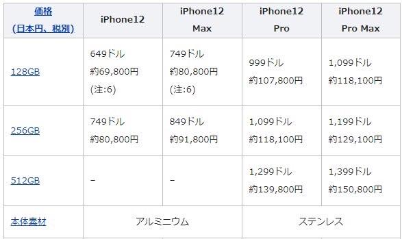 1 2 - iPhone12ミニ 128GB 6万9800円と判明