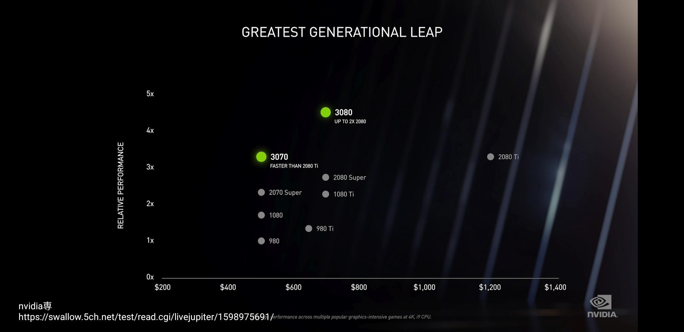 1 4 - 【悲報】RTX3070の価格→アメリカ「499ドルです」日本「8万円です」 RTX3080→アメリカ「699ドルです」日本「11万円です」